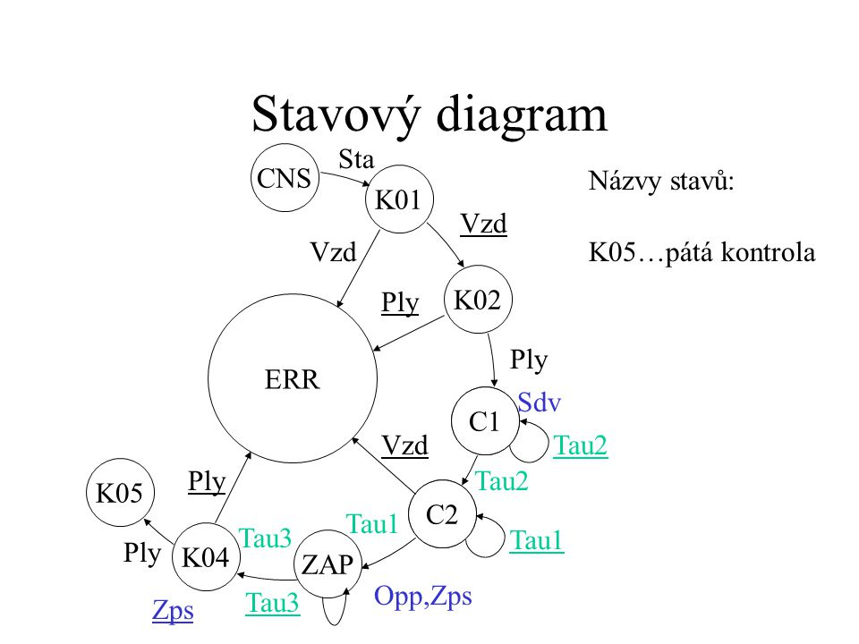 Stavový diagram ZAP C2 C1 K01 ERR CNS K02 Vzd Ply Sdv Tau2 Vzd Tau2 Opp,Zps Tau1 K04 Tau3 Sta Názvy stavů: K04…čtvrtá kontrola Zps