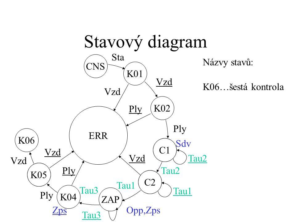 Stavový diagram C1 C2 K05 ZAP C2 C1 K01 ERR CNS K02 Vzd Ply Sdv Tau2 Vzd Tau2 Opp,Zps Tau1 K04 Tau3 Ply Tau3 Ply Sta Názvy stavů: K05…pátá kontrola Zps