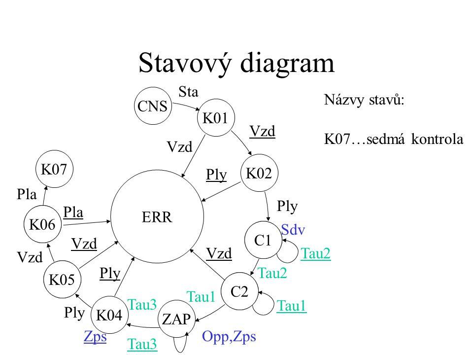 Stavový diagram K05 K06 C1 C2 K05 ZAP C2 C1 K01 ERR CNS K02 Vzd Ply Sdv Tau2 Vzd Tau2 Opp,Zps Tau1 K04 Tau3 Ply Tau3 Ply Vzd Sta Názvy stavů: K06…šestá kontrola Zps