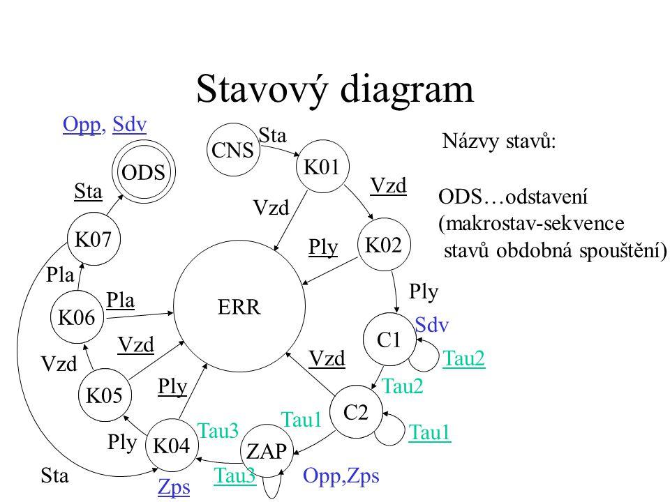 Stavový diagram K06 K07 K05 K06 C1 C2 K05 ZAP C2 C1 K01 ERR CNS K02 Vzd Ply Sdv Tau2 Vzd Tau2 Opp,Zps Tau1 K04 Tau3 Ply Tau3 Ply Vzd Pla Sta Názvy stavů: K07…sedmá kontrola Zps