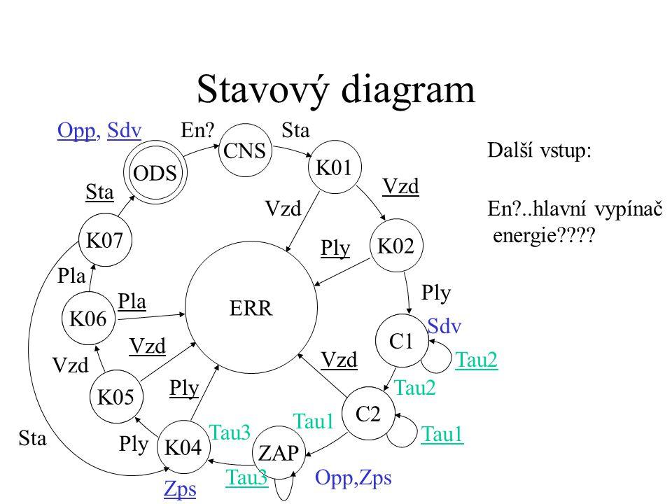 Stavový diagram K07 ODS K06 K07 K05 K06 C1 C2 K05 ZAP C2 C1 K01 ERR CNS K02 Vzd Ply Sdv Tau2 Vzd Tau2 Opp,Zps Tau1 K04 Tau3 Ply Tau3 Ply Vzd Pla Sta Opp, Sdv Sta Názvy stavů: ODS…odstavení (makrostav-sekvence stavů obdobná spouštění) Zps