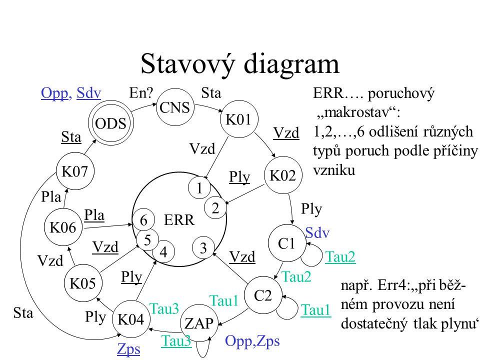 Stavový diagram K07 ODS K06 K07 K05 K06 C1 C2 K05 ZAP C2 C1 K01 ERR CNS K02 Vzd Ply Sdv Tau2 Vzd Tau2 Opp,Zps Tau1 K04 Tau3 Ply Tau3 Ply Vzd Pla Sta Opp, SdvEn.