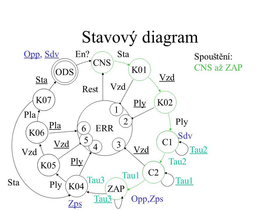 Blokové schéma celého systému ŘSTP Opp Zps Sta Vzd Ply PlaSdv PLC OI τ1, τ2, τ3 OP Err Rest En Err4