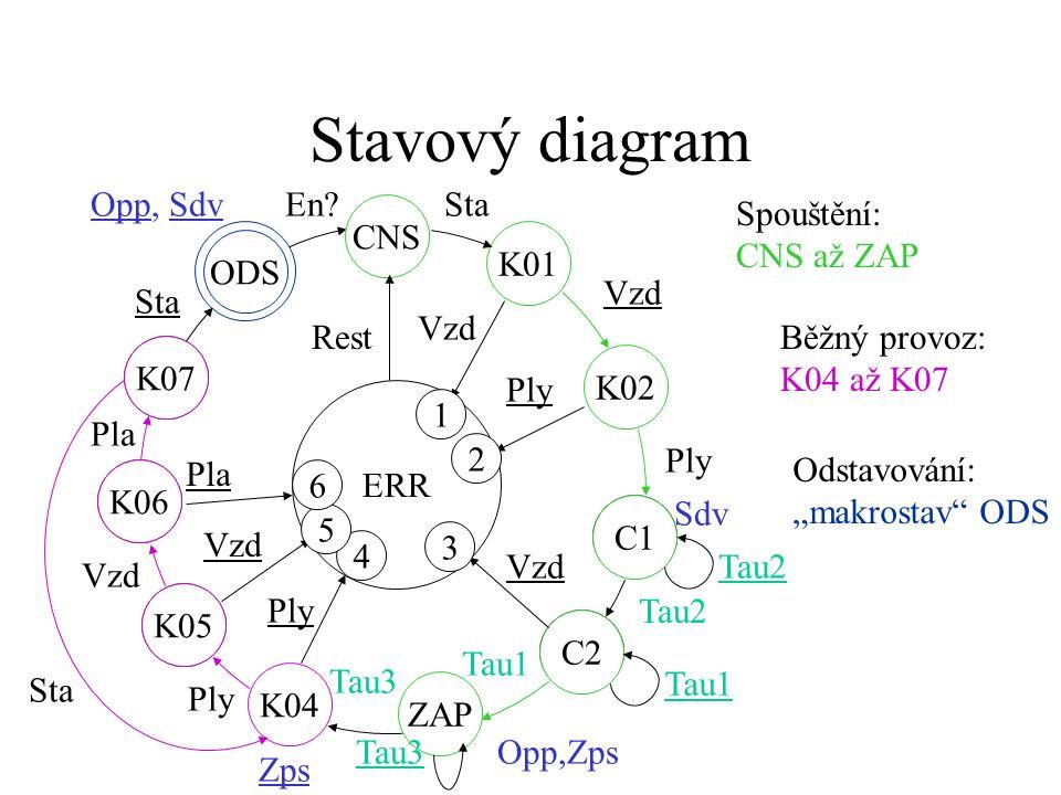 Stavový diagram K07 ODS K06 K07 K05 K06 C1 C2 K05 ZAP C2 C1 K01 ERR CNS K02 Vzd Ply Sdv Tau2 Vzd Opp,Zps Tau1 K04 Tau3 Ply Tau3 Ply Vzd Pla Sta Opp, SdvEn.