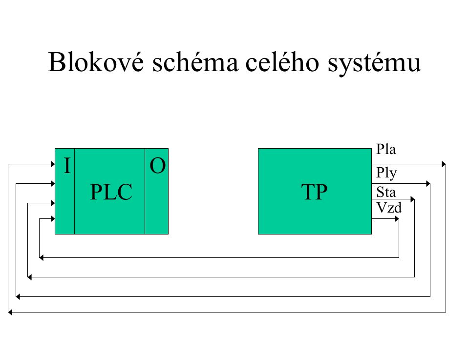 Soupis proměnných - vstupy a výstupy vstupy Sta…..termostat (je třeba topit: Sta=1) Vzd ……snímač tlaku vzduchu (dostatečný tlak : Vzd=1) Ply …..