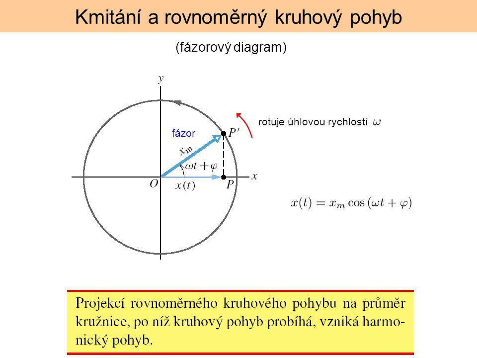 Kmitání a rovnoměrný kruhový pohyb rotuje úhlovou rychlostí (fázorový diagram) fázor