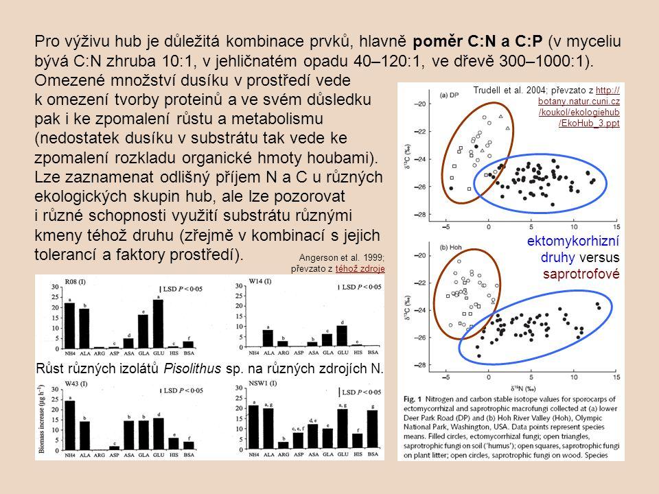 Omezené množství dusíku v prostředí vede k omezení tvorby proteinů a ve svém důsledku pak i ke zpomalení růstu a metabolismu (nedostatek dusíku v subs