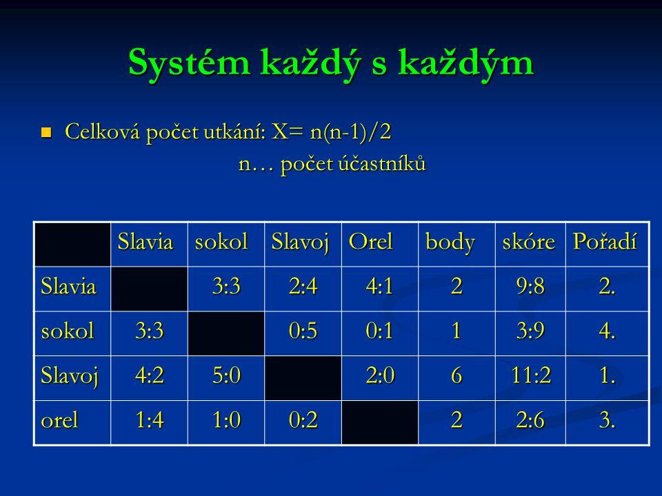 Systém každý s každým Celková počet utkání: X= n(n-1)/2 Celková počet utkání: X= n(n-1)/2 n… počet účastníků SlaviasokolSlavojOrelbodyskórePořadí Slavia3:32:44:129:82.