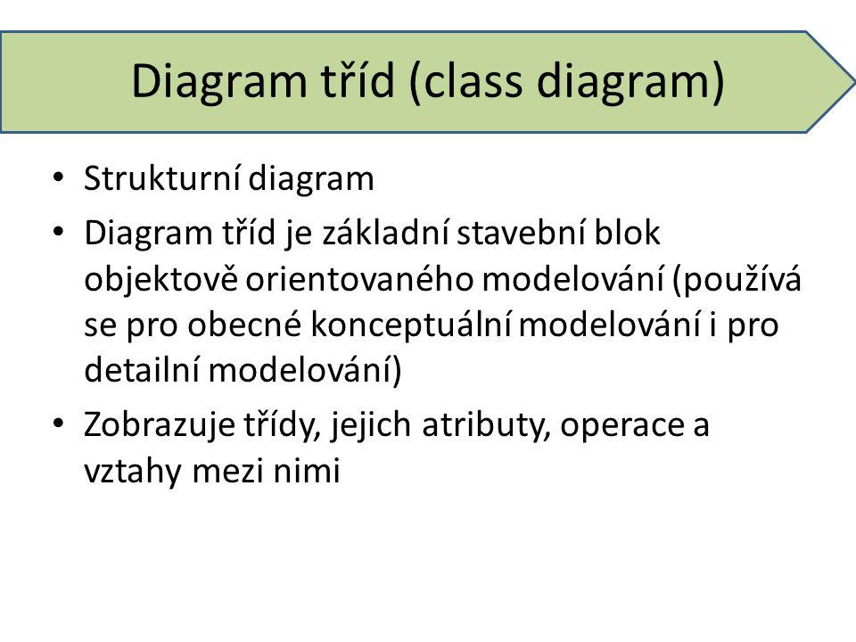 Diagram tříd (class diagram) Strukturní diagram Diagram tříd je základní stavební blok objektově orientovaného modelování (používá se pro obecné konce