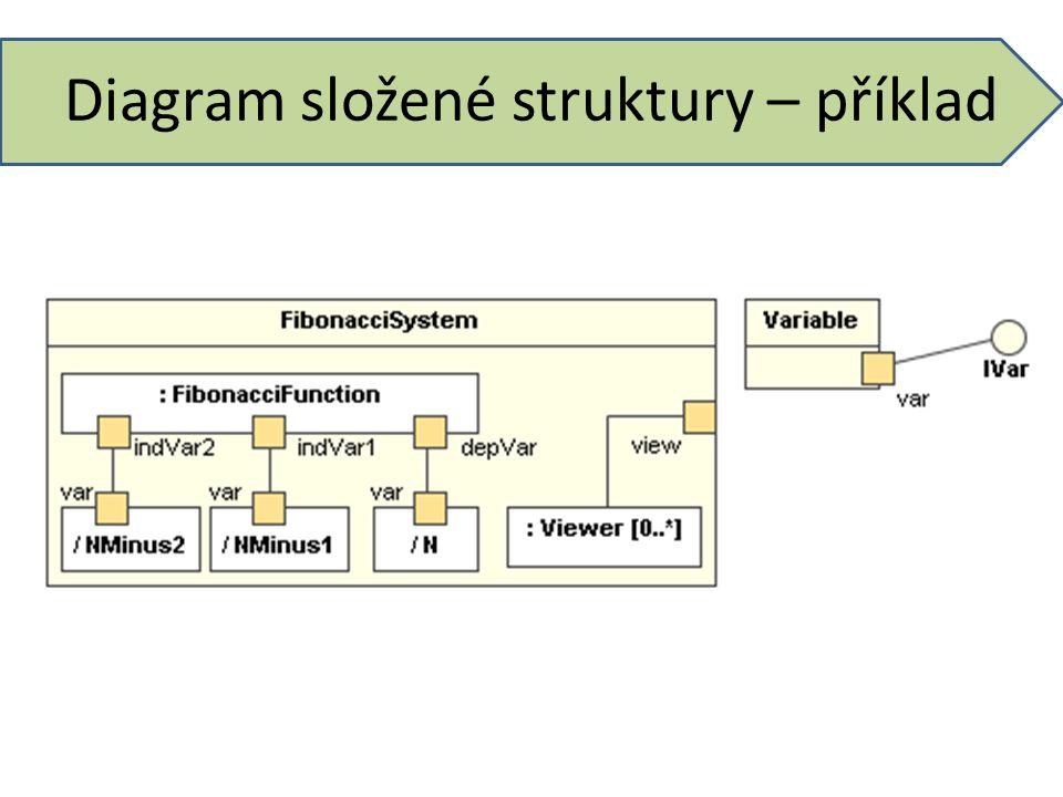 Diagram složené struktury – příklad
