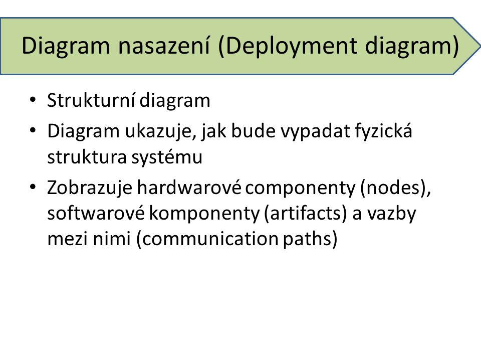 Diagram nasazení (Deployment diagram) Strukturní diagram Diagram ukazuje, jak bude vypadat fyzická struktura systému Zobrazuje hardwarové componenty (