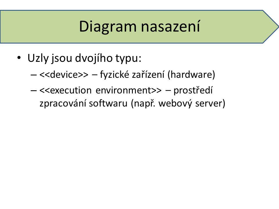 Diagram nasazení Uzly jsou dvojího typu: – > – fyzické zařízení (hardware) – > – prostředí zpracování softwaru (např. webový server)
