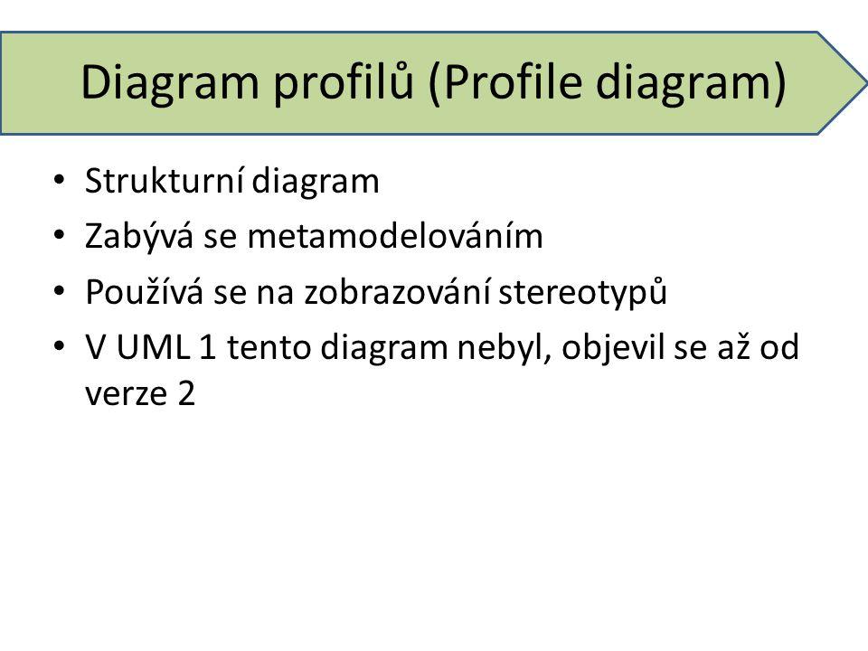 Diagram profilů (Profile diagram) Strukturní diagram Zabývá se metamodelováním Používá se na zobrazování stereotypů V UML 1 tento diagram nebyl, objev