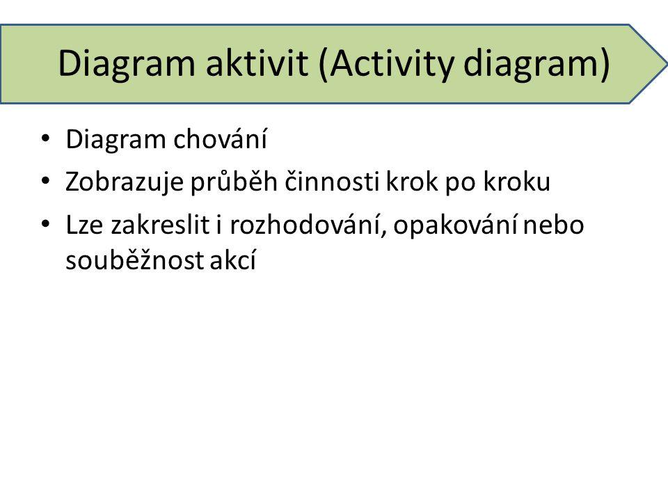 Diagram aktivit (Activity diagram) Diagram chování Zobrazuje průběh činnosti krok po kroku Lze zakreslit i rozhodování, opakování nebo souběžnost akcí
