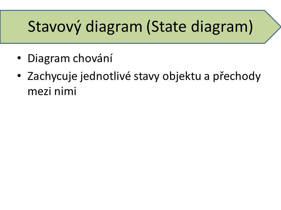 Stavový diagram (State diagram) Diagram chování Zachycuje jednotlivé stavy objektu a přechody mezi nimi