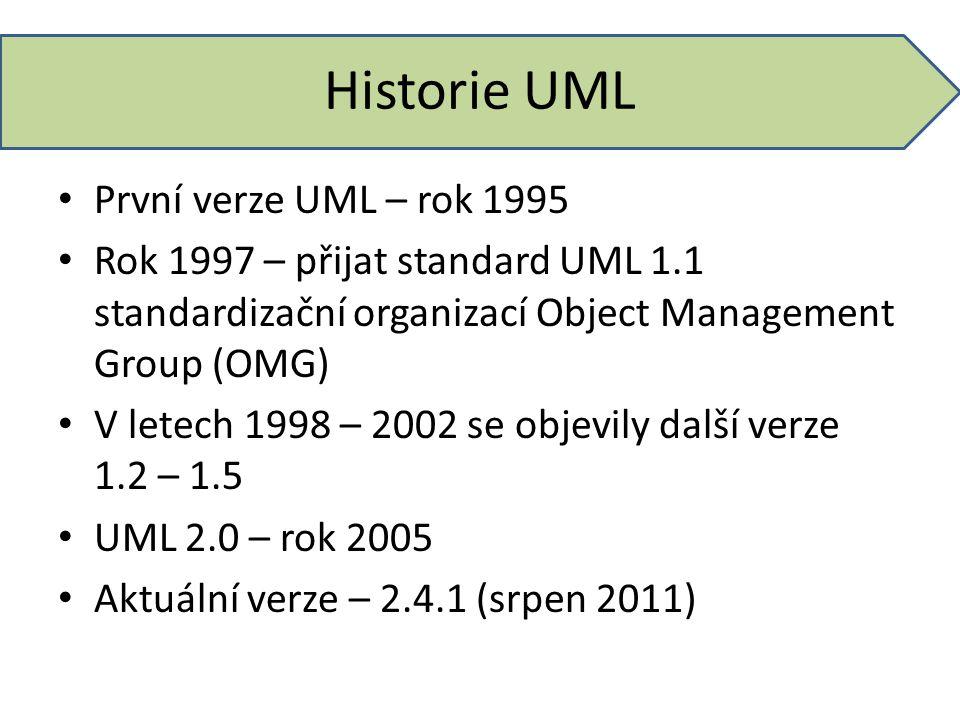 Historie UML První verze UML – rok 1995 Rok 1997 – přijat standard UML 1.1 standardizační organizací Object Management Group (OMG) V letech 1998 – 200