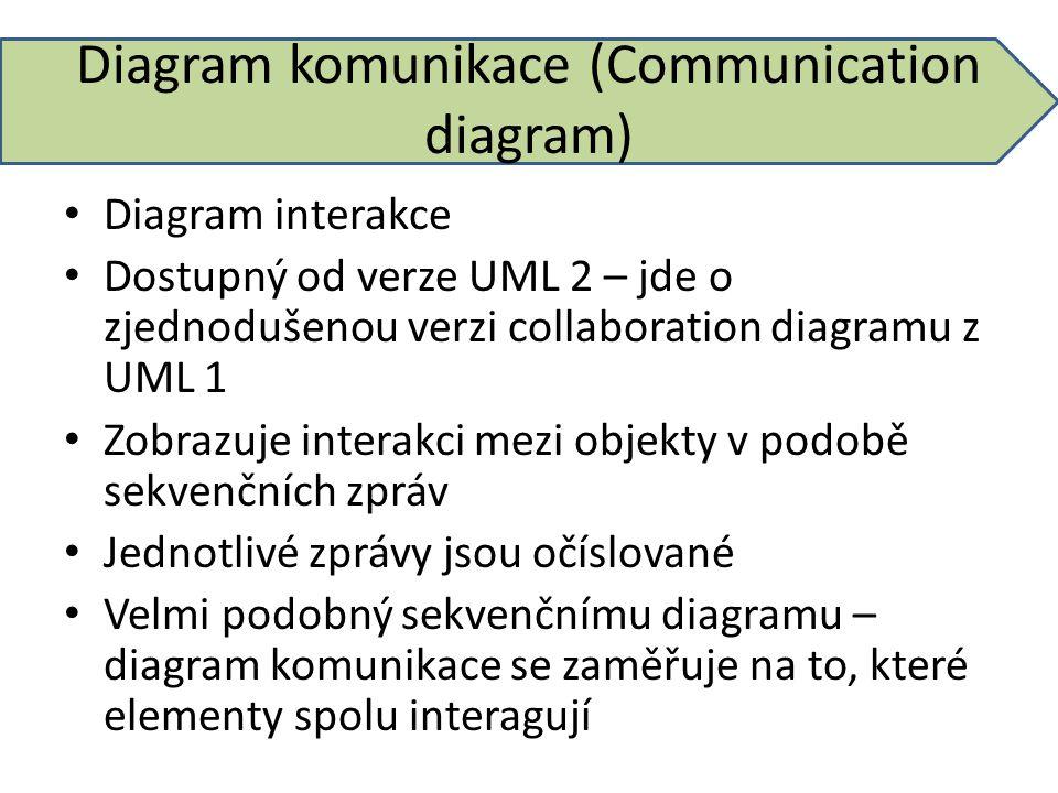 Diagram komunikace (Communication diagram) Diagram interakce Dostupný od verze UML 2 – jde o zjednodušenou verzi collaboration diagramu z UML 1 Zobraz