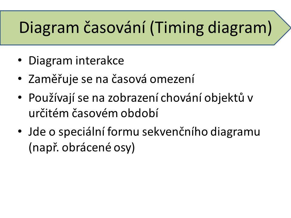 Diagram časování (Timing diagram) Diagram interakce Zaměřuje se na časová omezení Používají se na zobrazení chování objektů v určitém časovém období J