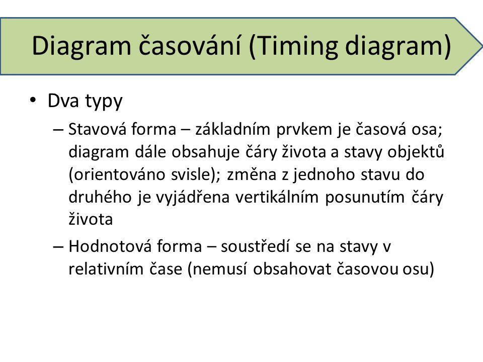 Diagram časování (Timing diagram) Dva typy – Stavová forma – základním prvkem je časová osa; diagram dále obsahuje čáry života a stavy objektů (orient
