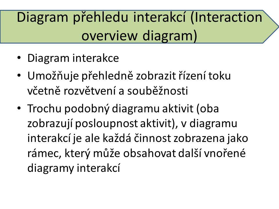Diagram přehledu interakcí (Interaction overview diagram) Diagram interakce Umožňuje přehledně zobrazit řízení toku včetně rozvětvení a souběžnosti Tr