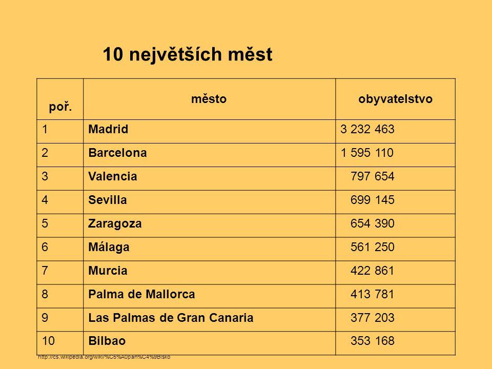 10 největších měst poř. městoobyvatelstvo 1Madrid3 232 463 2Barcelona1 595 110 3Valencia 797 654 4Sevilla 699 145 5Zaragoza 654 390 6Málaga 561 250 7M