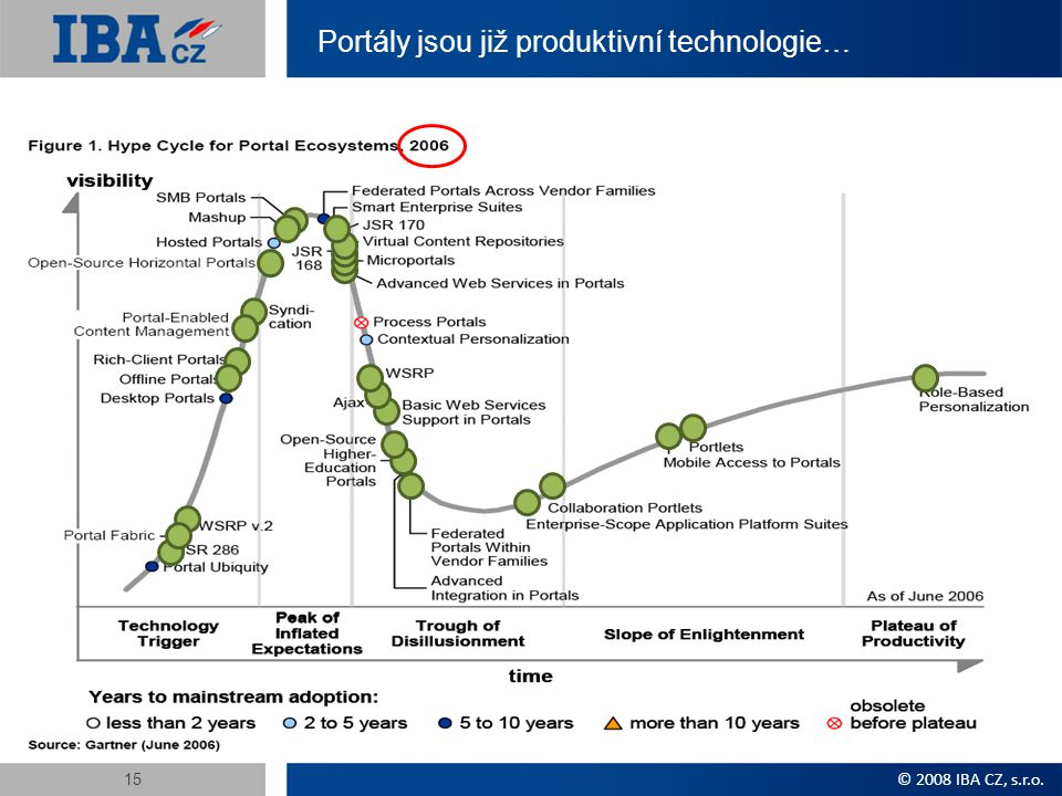 Portály jsou již produktivní technologie… © 2008 IBA CZ, s.r.o. 15