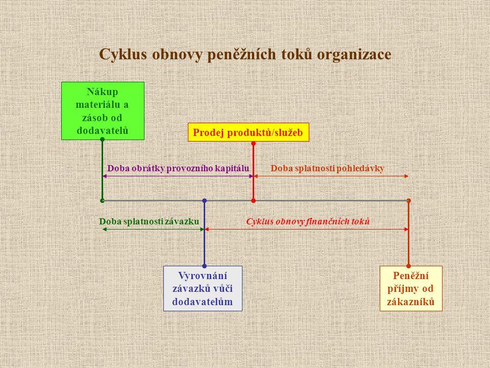 Cyklus obnovy peněžních toků organizace Nákup materiálu a zásob od dodavatelů Prodej produktů/služeb Vyrovnání závazků vůči dodavatelům Peněžní příjmy