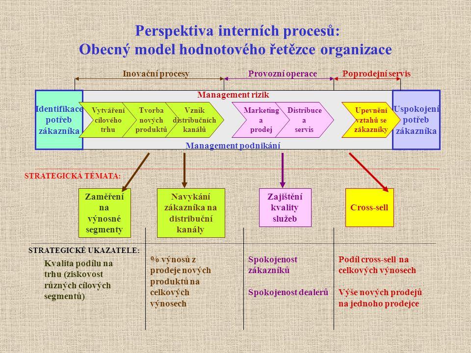 Perspektiva interních procesů: Obecný model hodnotového řetězce organizace Identifikace potřeb zákazníka Uspokojení potřeb zákazníka Vytváření cílovéh