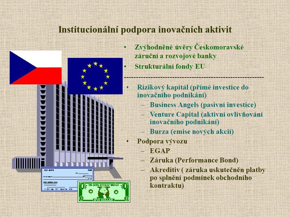 Institucionální podpora inovačních aktivit Zvýhodněné úvěry Českomoravské záruční a rozvojové banky Strukturální fondy EU ----------------------------