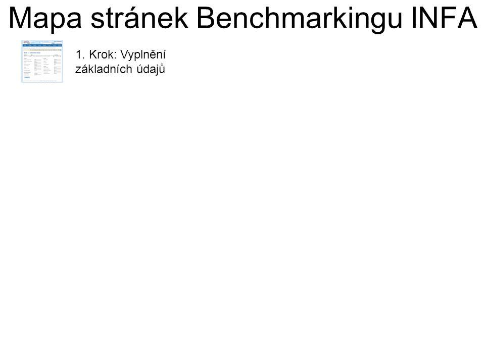 Mapa stránek Benchmarkingu INFA 1. Krok: Vyplnění základních údajů