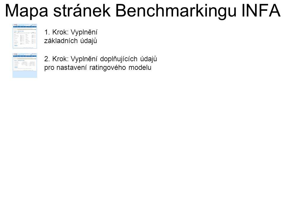 Mapa stránek Benchmarkingu INFA 1. Krok: Vyplnění základních údajů 2.