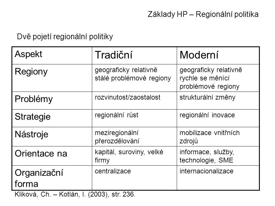 Základy HP – Regionální politika Aspekt TradičníModerní Regiony geograficky relativně stálé problémové regiony geograficky relativně rychle se měnící problémové regiony Problémy rozvinutost/zaostaloststrukturální změny Strategie regionální růstregionální inovace Nástroje meziregionální přerozdělování mobilizace vnitřních zdrojů Orientace na kapitál, suroviny, velké firmy informace, služby, technologie, SME Organizační forma centralizaceinternacionalizace Dvě pojetí regionální politiky Kliková, Ch.