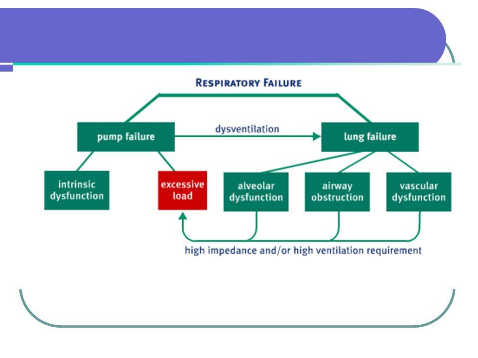ARDS nízká poddajnost plic vysoké inspirační tlaky k dosažení dostatečného objemu nastavujeme vyšší PEEP (10-15) PEEP podle měření plícní mechaniky PEEP podle paO2 otevírací manévry- vysoké tlaky na omezenou dobu (minuty), pak možnost méně agresivní ventilace