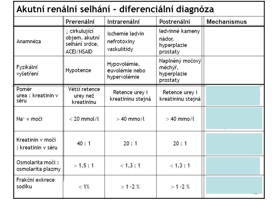 12 Akutní renální selhání - diferenciální diagnóza PrerenálníIntrarenálníPostrenální Mechanismus Anamnéza ↓ cirkulující objem, akutní selhání srdce, A