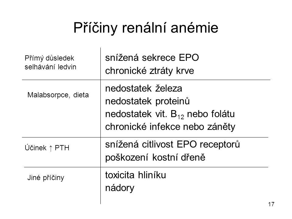17 Příčiny renální anémie snížená sekrece EPO chronické ztráty krve nedostatek železa nedostatek proteinů nedostatek vit. B 12 nebo folátu chronické i