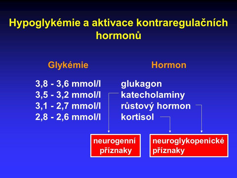 Hypoglykémie a aktivace kontraregulačních hormonů GlykémieHormon 3,8 - 3,6 mmol/lglukagon 3,5 - 3,2 mmol/lkatecholaminy 3,1 - 2,7 mmol/lrůstový hormon 2,8 - 2,6 mmol/lkortisol neurogenní příznaky neuroglykopenické příznaky