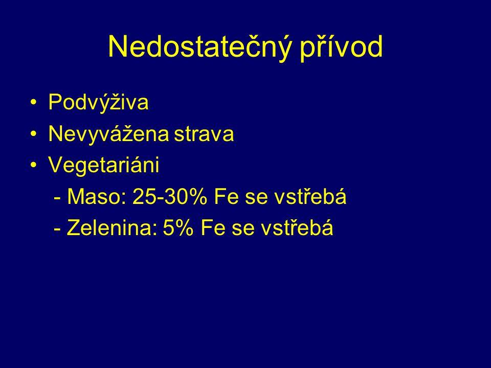Nedostatečný přívod Podvýživa Nevyvážena strava Vegetariáni - Maso: 25-30% Fe se vstřebá - Zelenina: 5% Fe se vstřebá