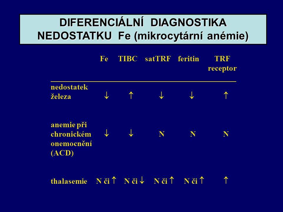 Fe TIBC satTRF feritin TRF receptor _______________________________________________ nedostatek železa      anemie při chronickém   N N N onemocnění (ACD) thalasemie N či  N či  N či  N či   DIFERENCIÁLNÍ DIAGNOSTIKA NEDOSTATKU Fe (mikrocytární anémie)