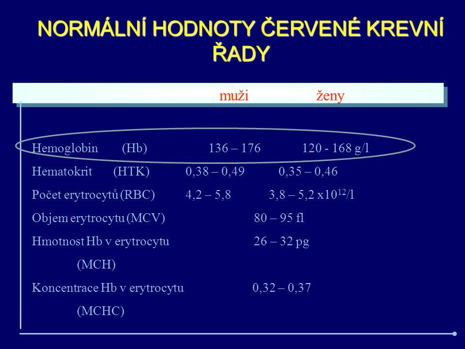 NORMÁLNÍ HODNOTY ČERVENÉ KREVNÍ ŘADY muži ženy Hemoglobin (Hb) 136 – 176 120 - 168 g/l Hematokrit (HTK) 0,38 – 0,49 0,35 – 0,46 Počet erytrocytů (RBC) 4,2 – 5,8 3,8 – 5,2 x10 12 /l Objem erytrocytu (MCV) 80 – 95 fl Hmotnost Hb v erytrocytu 26 – 32 pg (MCH) Koncentrace Hb v erytrocytu 0,32 – 0,37 (MCHC)