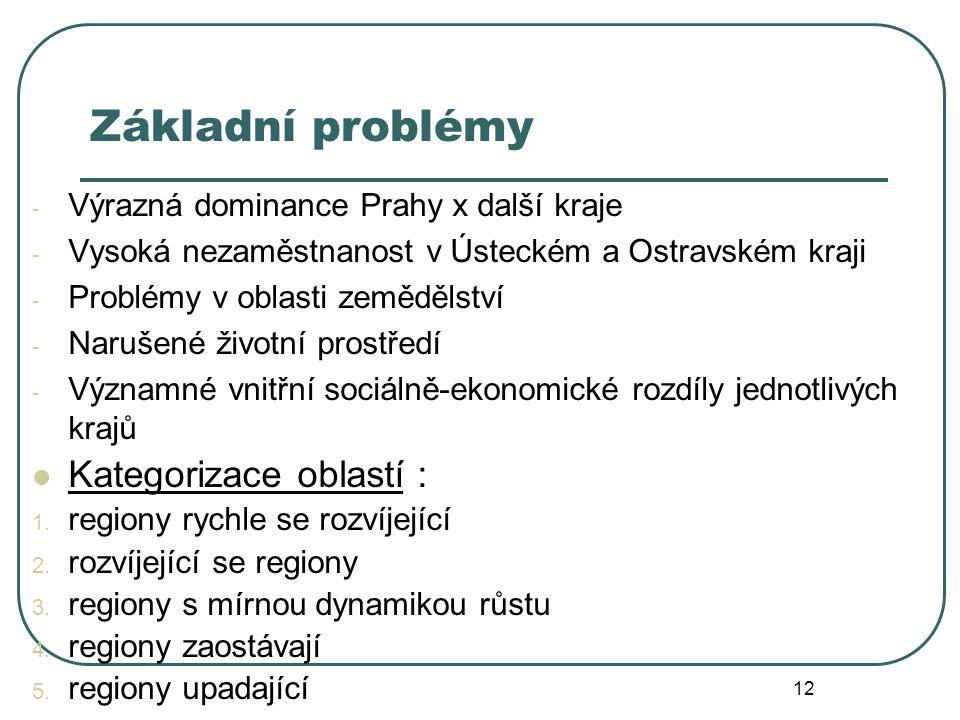 Základní problémy - Výrazná dominance Prahy x další kraje - Vysoká nezaměstnanost v Ústeckém a Ostravském kraji - Problémy v oblasti zemědělství - Nar