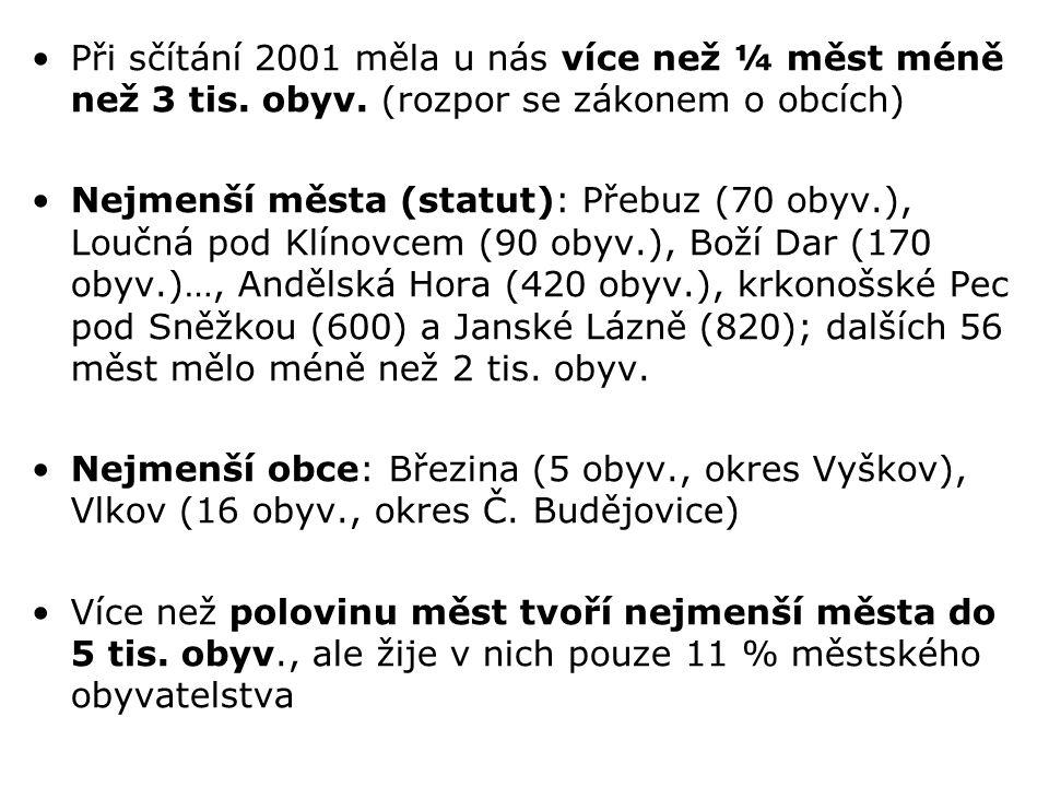 Při sčítání 2001 měla u nás více než ¼ měst méně než 3 tis. obyv. (rozpor se zákonem o obcích) Nejmenší města (statut): Přebuz (70 obyv.), Loučná pod
