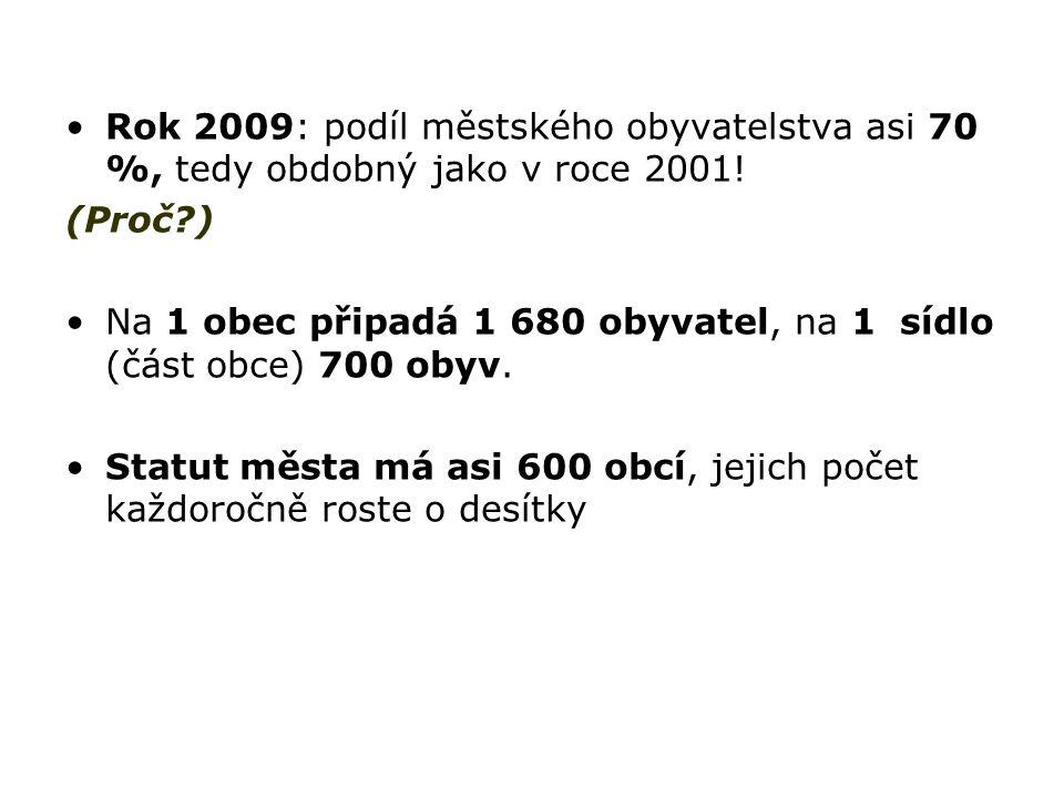 Rok 2009: podíl městského obyvatelstva asi 70 %, tedy obdobný jako v roce 2001! (Proč?) Na 1 obec připadá 1 680 obyvatel, na 1 sídlo (část obce) 700 o