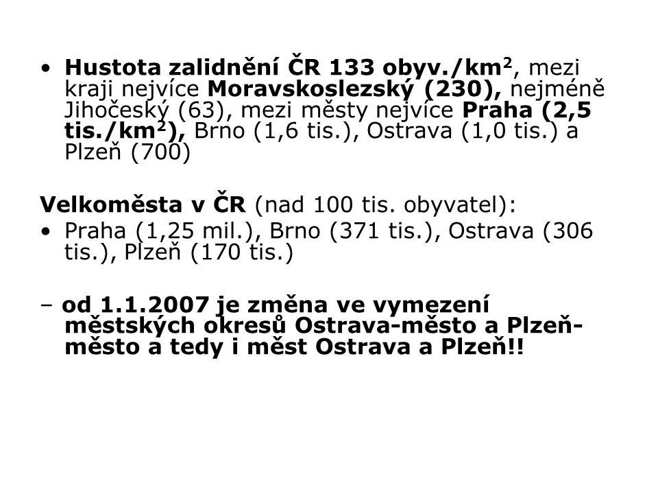 Hustota zalidnění ČR 133 obyv./km 2, mezi kraji nejvíce Moravskoslezský (230), nejméně Jihočeský (63), mezi městy nejvíce Praha (2,5 tis./km 2 ), Brno