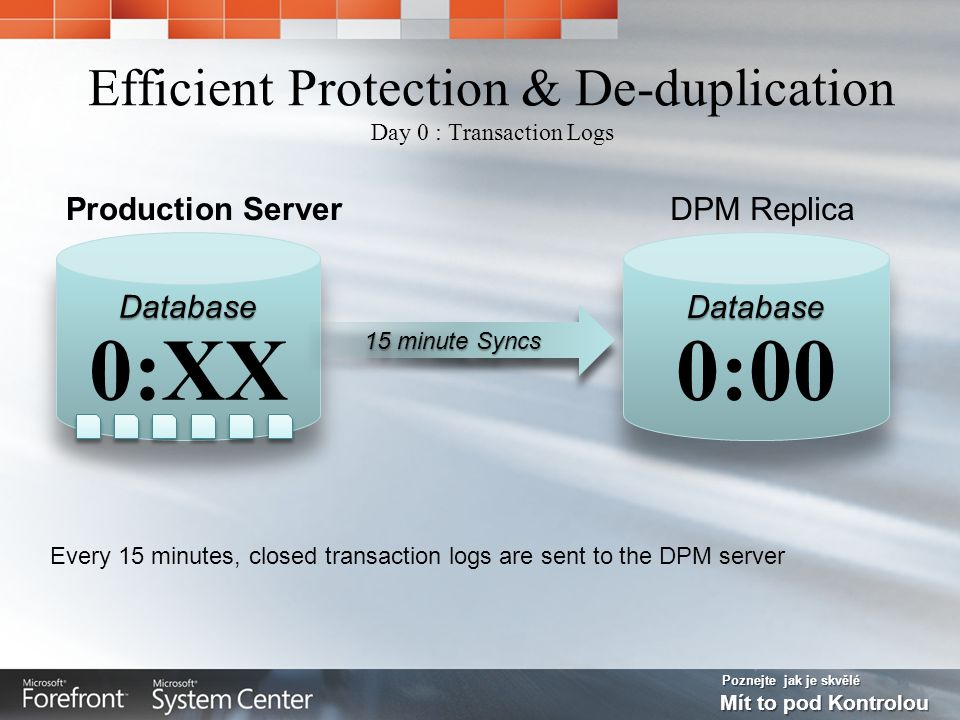 Poznejte jak je skvělé Mít to pod Kontrolou Efficient Protection & De-duplication Day 0 : Transaction Logs Every 15 minutes, closed transaction logs are sent to the DPM server DPM Replica 15 minute Syncs Production Server