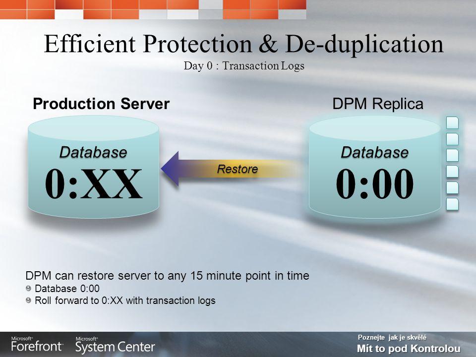 Poznejte jak je skvělé Mít to pod Kontrolou Efficient Protection & De-duplication Day 0 : Transaction Logs DPM can restore server to any 15 minute poi