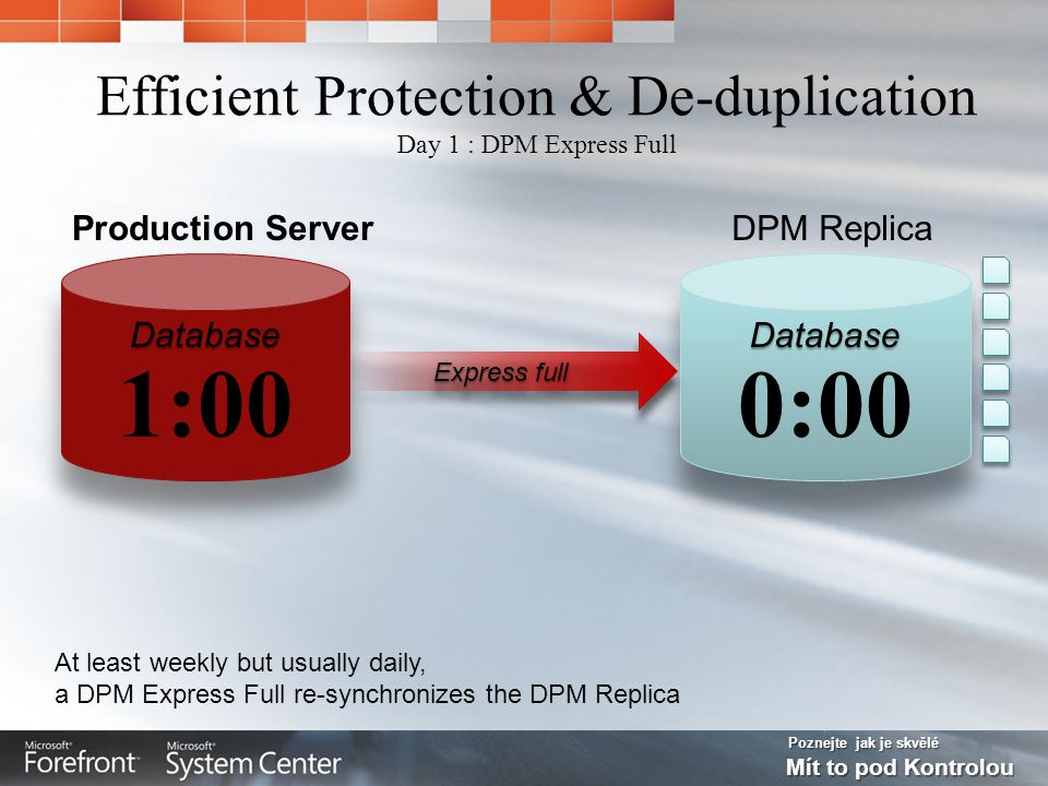 Poznejte jak je skvělé Mít to pod Kontrolou Efficient Protection & De-duplication Day 1 : DPM Express Full Express full At least weekly but usually daily, a DPM Express Full re-synchronizes the DPM Replica DPM ReplicaProduction Server