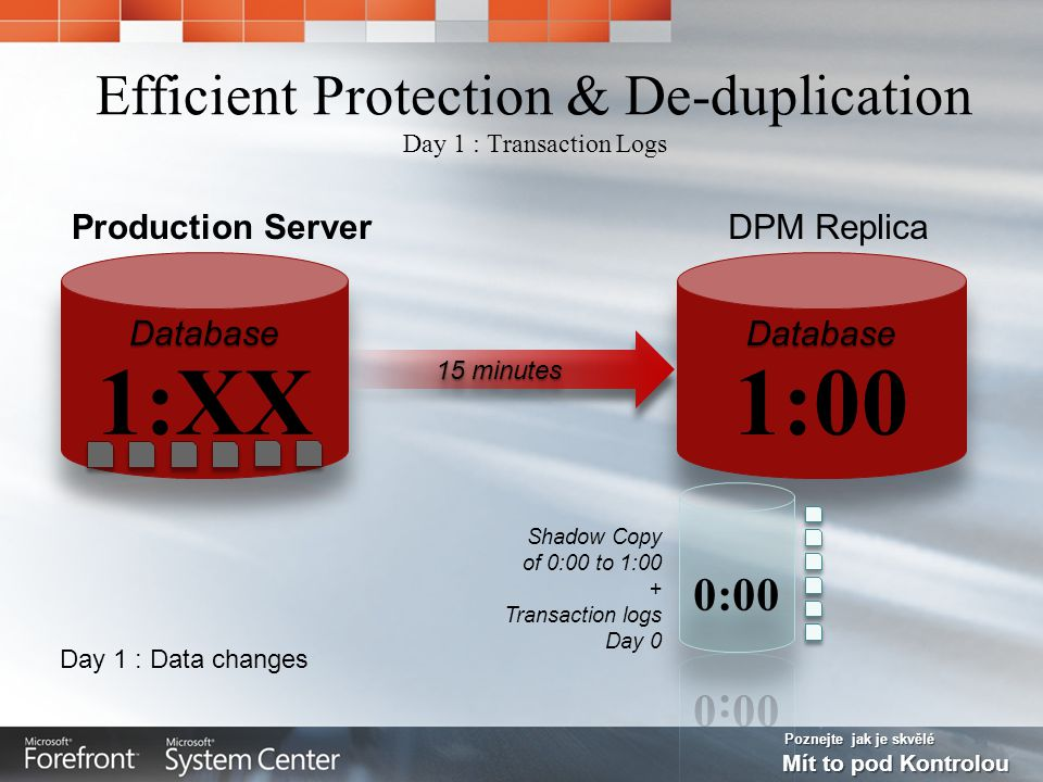 Poznejte jak je skvělé Mít to pod Kontrolou Efficient Protection & De-duplication Day 1 : Transaction Logs Day 1 : Data changes Shadow Copy of 0:00 to 1:00 + Transaction logs Day 0 15 minutes DPM ReplicaProduction Server