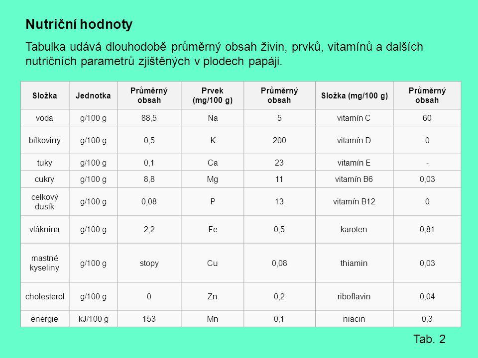 SložkaJednotka Průměrný obsah Prvek (mg/100 g) Průměrný obsah Složka (mg/100 g) Průměrný obsah vodag/100 g88,5Na5vitamín C60 bílkovinyg/100 g0,5K200vi