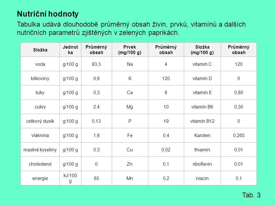 Nutriční hodnoty Tabulka udává dlouhodobě průměrný obsah živin, prvků, vitamínů a dalších nutričních parametrů zjištěných v zelených paprikách. Složka