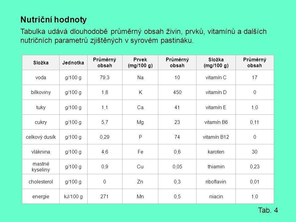 Nutriční hodnoty Tabulka udává dlouhodobě průměrný obsah živin, prvků, vitamínů a dalších nutričních parametrů zjištěných v syrovém pastináku. SložkaJ